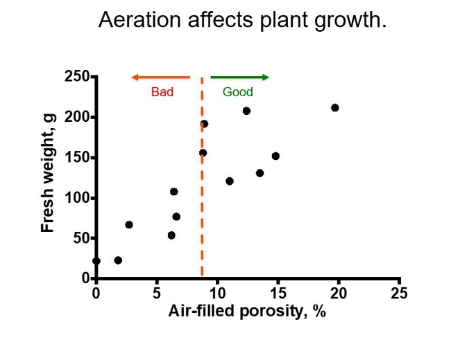 Figure 2 Generalized growth responses to %  air-filled porosity