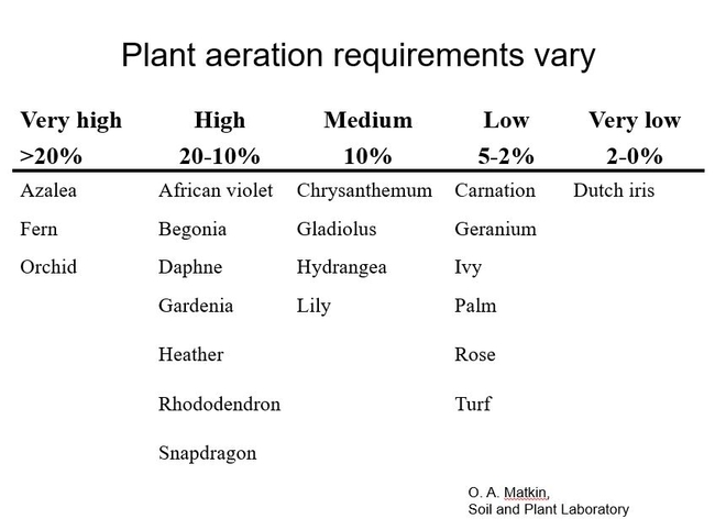 Figure 3 Examples of plant aeration requirements