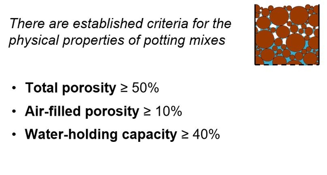 Figure 4  Generalized porosity requirements at container capacity.