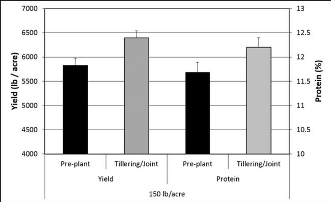 Preplant vs Tillering N Yield