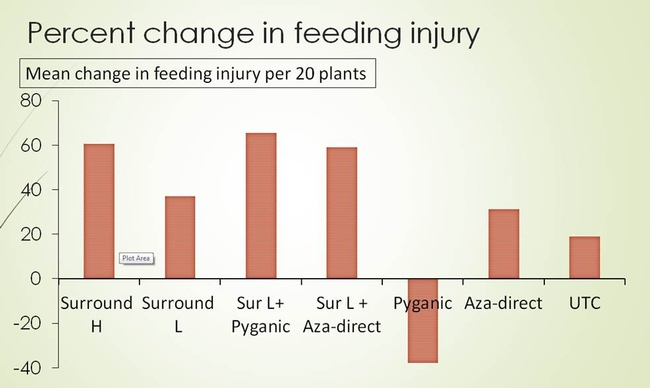 Figure 7. Trial 1: Percent change in bagrada bug feeding injury after application on various treatments (refer Table 1) in Mizuna.