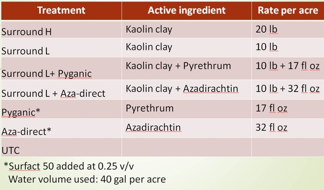 Table 1. The products, active ingredients, and rates in Trial 1 in Mizuna.