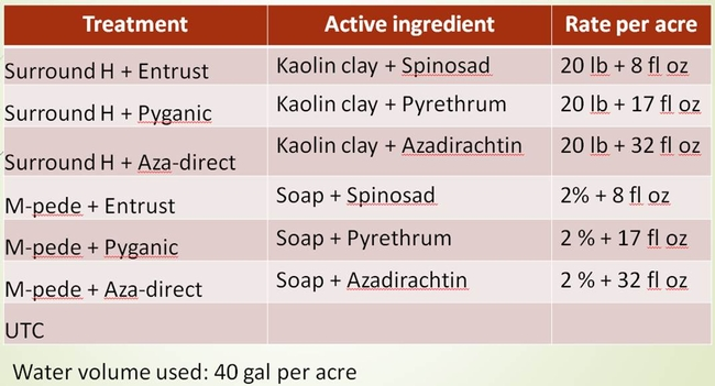 Table 2. The products, active ingredients, and rates in Trial 2 in Arugula.