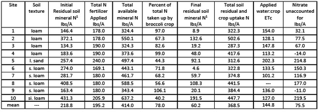 1 – total N in the top three feet of soil; 2 – calculated by subtracting total residual soil N and crop uptake plus total mineral N from total available mineral N (also includes an estimate of N mineralized from soil organic matter of 30 lbs N/A as part of the total available mineral N)