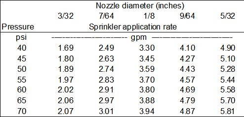How to estimate the application rate of drip and sprinkler