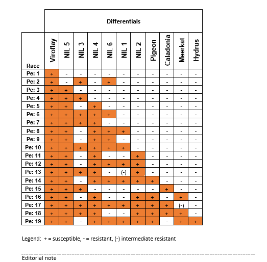 Press Release Chart