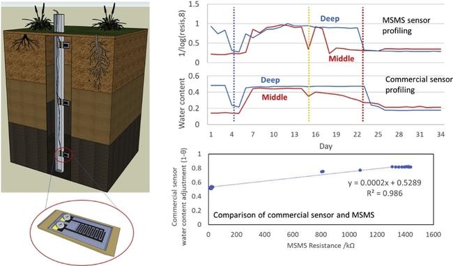 soil moisture sensor photo and charts