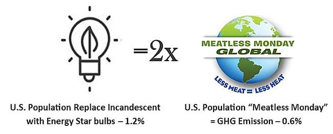 GHG lightbulb vs meatless monday