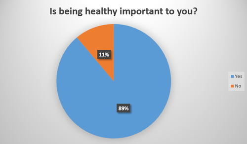 Chart 1  is being healthy important to you