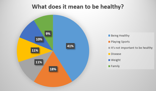 updated what does it mean to be healthy