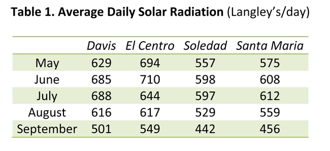 Table 1. Average Daily Solar Radiation (Langley's/day)