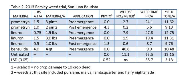 Table 2. 2013 Parsley weed trial, San Juan Bautista