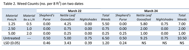 Table 2. Weed Counts (no. per 8 ft2) on two dates