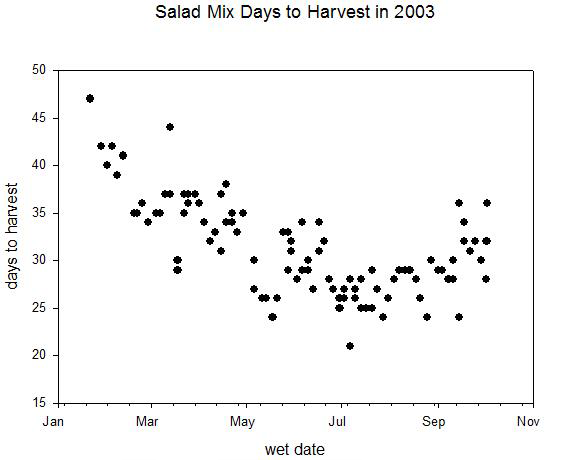 Figure 1. Days to harvest for baby lettuce vs first wet date