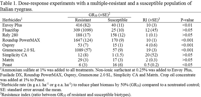 Table1 ryegrass data   uc davis weed science