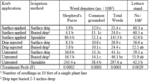 Table 1. Effect of Kerb application (at 3 pints/A) method (surface applied, drip injected or untreated) and irrigation method (surface tape, buried tape or sprinkler) on weed densities, lettuce stand and visual injury.