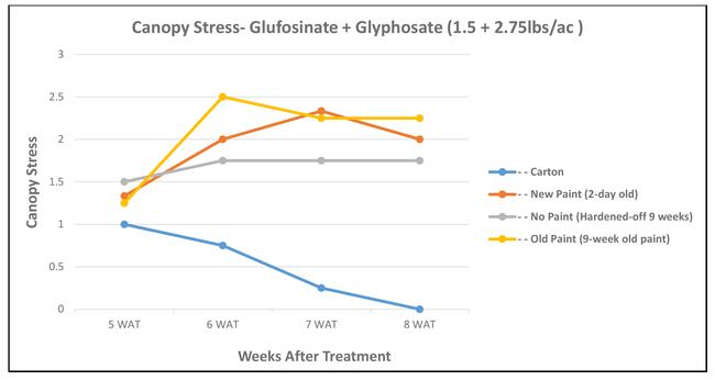Canopy Stress--glufosinate + glyphosate chart