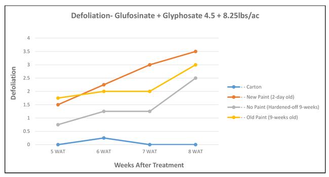Defoliation--glufosinate + glyphosate chart