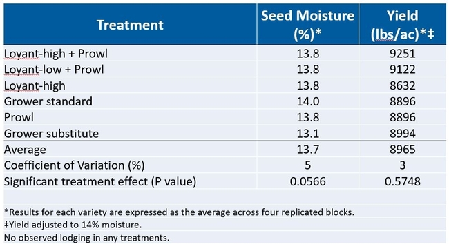 Table 2. Rice herbicide trial yield results.