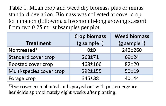 Table 1. Mean crop and weed dry biomass plus or minus standard deviation. Biomass was collected at cover crop termination (following a five-month-long growing season) from two 0.25 m-2 subsamples per plot.