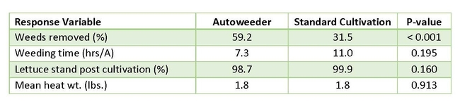 Table 1. Comparison between weed removal, lettuce stand and mean head weight between fields with and without autoweeding.