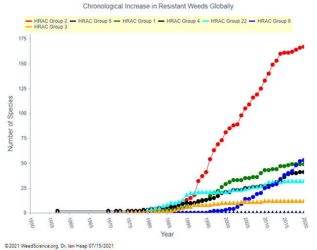 Figure 4. Chronological increase in resistant weeds globally for selected herbicide sites of action (SOA). Data source: 2021 WeedScience.org, Dr. Ian Heap 07/15/2021.