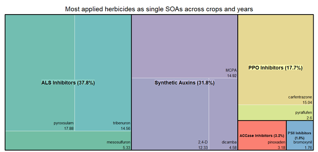 Figure 7. Tree-map showing the percentage of California small grains acres (wheat, barley, triticale, oats and rye) treated with a single site of action (SOA). Data were summed over all small grains and years (2015 to 2019). Data source: California Pesticide Information Portal (CALPIP).