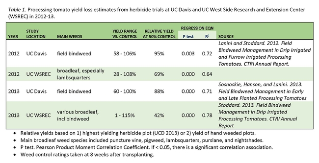 Table 1. Processing tomato yield loss estimates from herbicide trials at UC Davis and UC West Side Research and Extension Center (WSREC) in 2012-13.