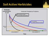 Residual herbicide activity UCD Hanson