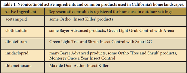 Table 1. Neonicotinoid active ingredients and common products used in California's home landscapes.