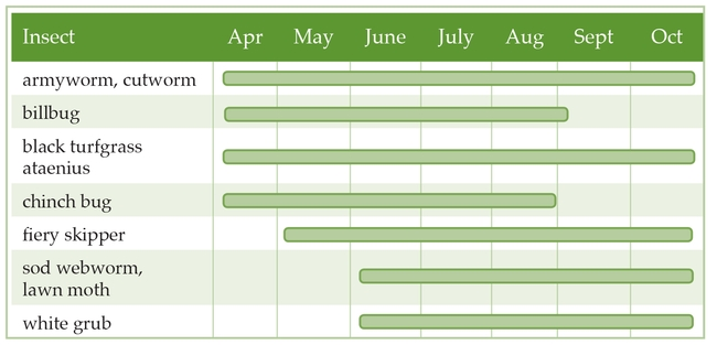 Table 1. Approximate monitoring and treatment times for some lawn insects.