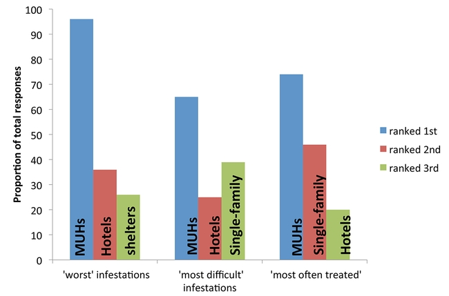 Figure 1.  Locations reported to harbor the worst bed bug infestations, to be the most difficult in which to manage bed bugs, and to be the most often treated by respondents' companies.