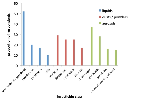 Figure 5. Common active ingredients within insecticides reported as used 'most often' by survey respondents, separated by formulation (liquid, dust / powder, aerosol).