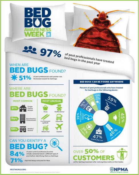 Bed Bug Awareness Week for Pests in the Urban Landscape Blog