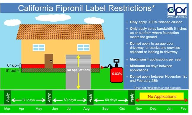 Diagram showing California fipronil label restrictions. (Credit: California Department of Pesticide Regulation) for Pests in the Urban Landscape Blog