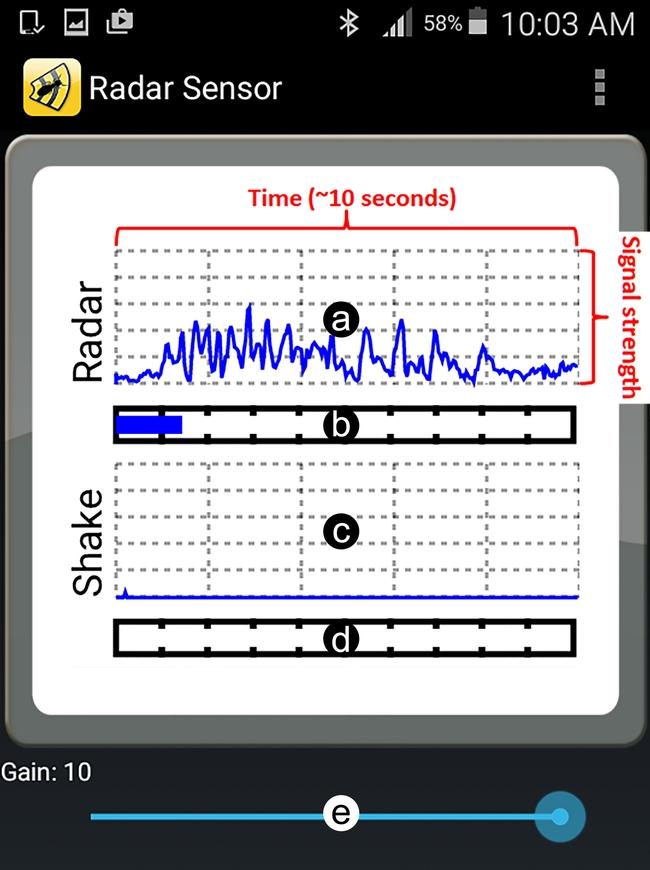 Figure 2: Termatrac's radar sensor output: (a) Radar line graph; (b) Radar bar graph; (c) Shake/Accelerometer line graph; (d) Shake/Accelerometer bar graph; and (e) Gain (sensitivity) control.