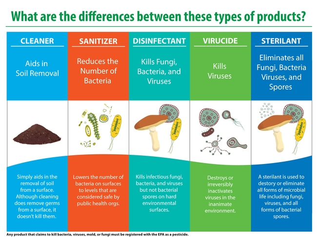 Antimicrobials include several categories of products. To maintain virus-free surfaces use a disinfectant or a virucide.  Sterilants are generally more toxic and reserved for critical environments like hospitals. Infographic courtesy Enviroxyclean.