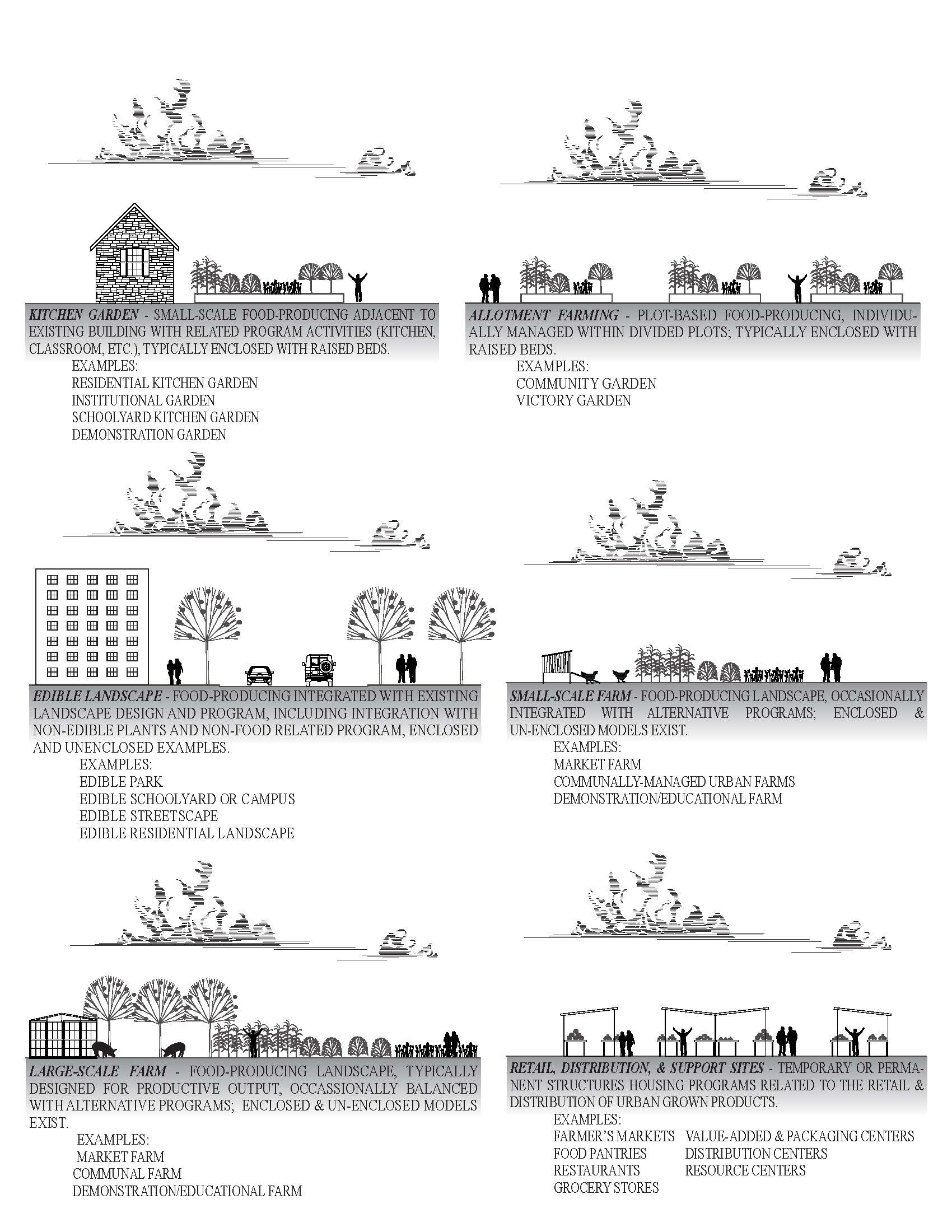 Managed urban farms are one of many formal typologies of urban