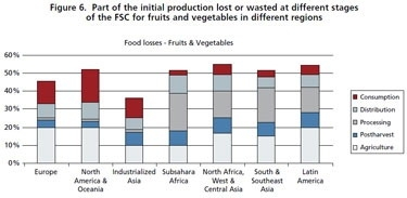 "Una gráfica de  ""FAO Global Food Losses and Food Waste"" (Pérdidas y desperdicio de alimentos a nivel global FAO)"