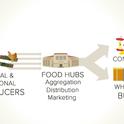 ¿Qué es un centro de alimentos?
