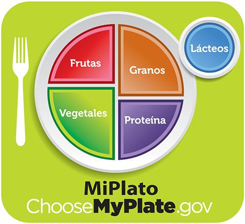 Gráfica: ChooseMyPlate.gov