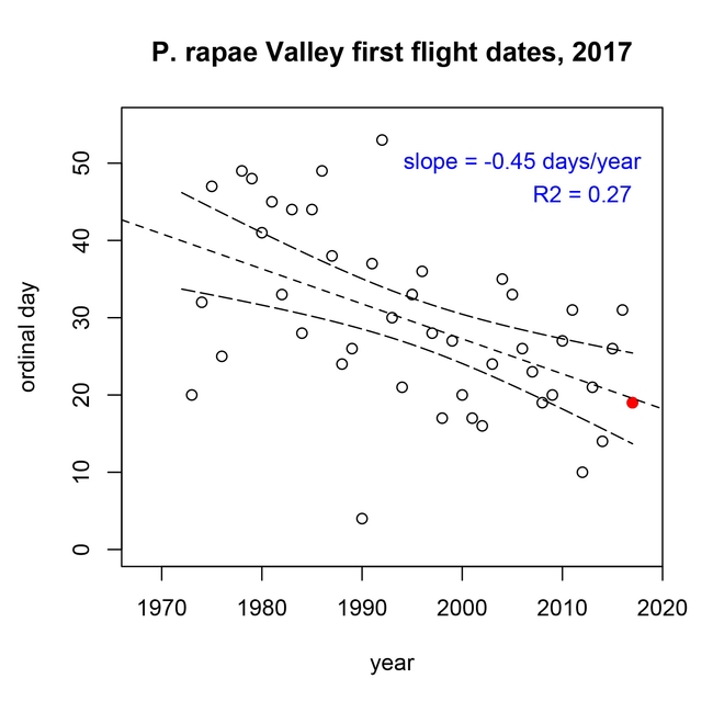 A graph by professor Matthew Forester, University of Nevada, shows that the first cabbage white of 2017 was right on time.