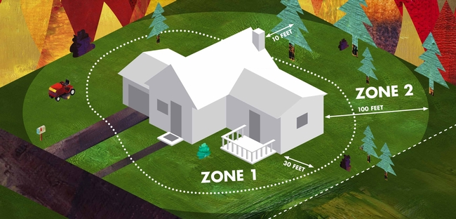 Defensible Space, Zone 1-Home defense zone, Zone 2-Reduced fuel zone from Cal Fire