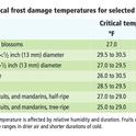 Frost damage table, ANR Publication 8100