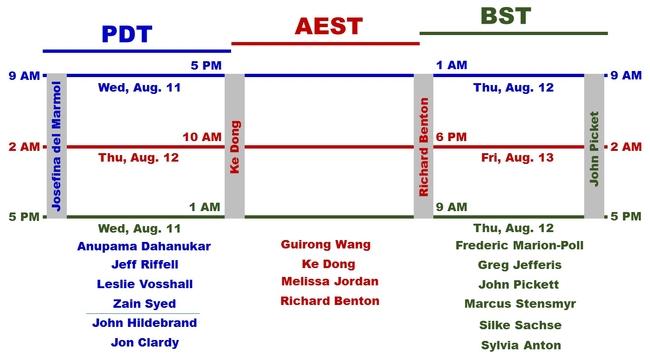 Timeline of the symposium,