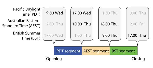Three segments will comprise the