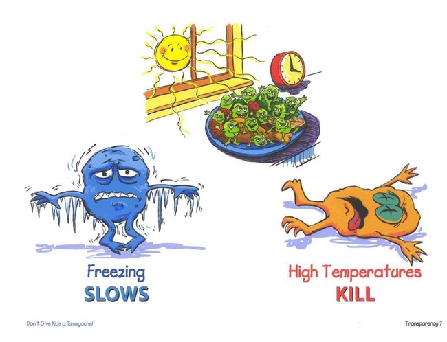 The food-safety danger zone is between 40 degrees F and 140 degrees F.