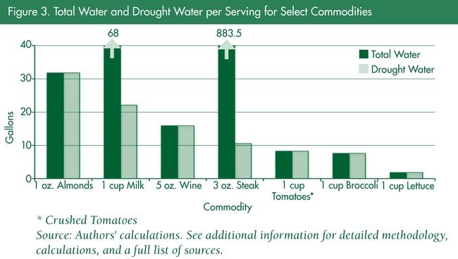 water per serving