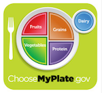 USDA nutrutiion plate