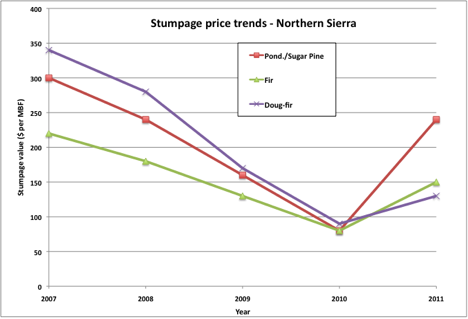 Figure 2 Stumpage Price